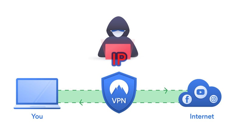Hide your IP with VPN